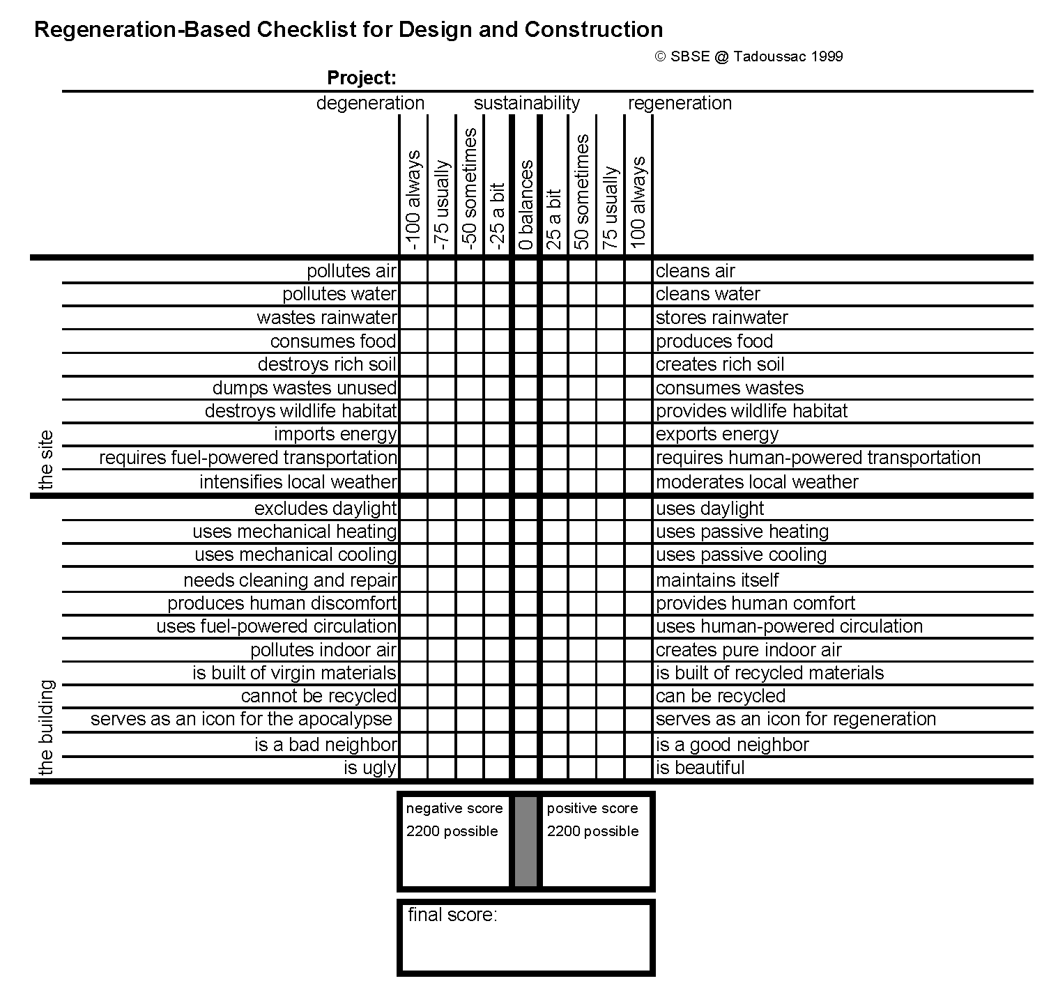 Regeneration-Based Checklist For Design And Construction